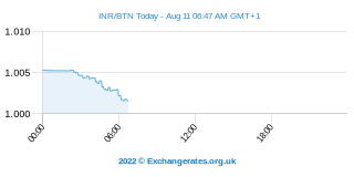 Roupie indienne - Ngultrum Bouthanais Intraday Chart