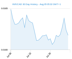 INR CAD chart - 30 day