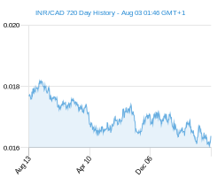 INR CAD chart - 2 year
