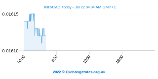 Roupie indienne - Dollar canadien Intraday Chart