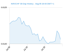 INR CHF chart - 30 day