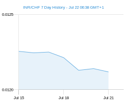 INR CHF chart - 7 day