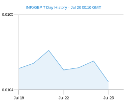 INR GBP chart - 7 day