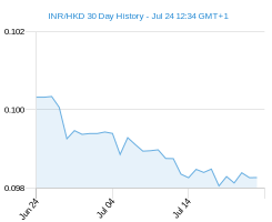 INR HKD chart - 30 day