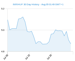 INR HUF chart - 30 day