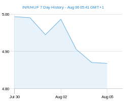 INR HUF chart - 7 day