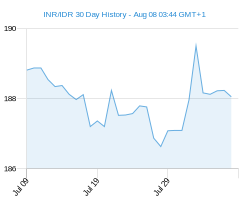 INR IDR chart - 30 day