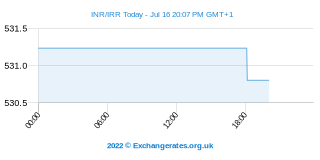 Roupie indienne - Rial iranien Intraday Chart