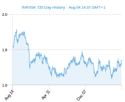 INR ISK chart - 2 year