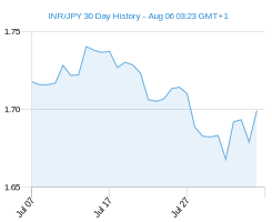 INR JPY chart - 30 day