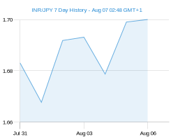 INR JPY chart - 7 day
