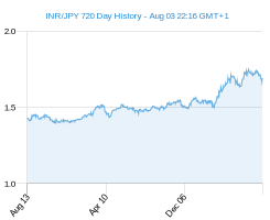 INR JPY chart - 2 year