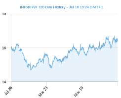 INR KRW chart - 2 year