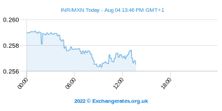 Roupie indienne - Peso mexicain Intraday Chart