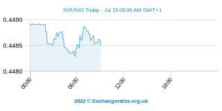 Roupie indienne - Nicaragua Cordoba Intraday Chart