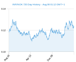 INR NOK chart - 2 year
