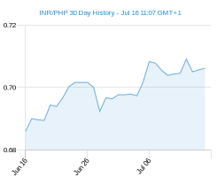 INR PHP chart - 30 day