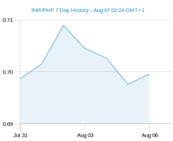 INR PHP chart - 7 day