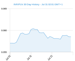 INR PLN chart - 30 day
