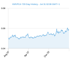 INR PLN chart - 2 year