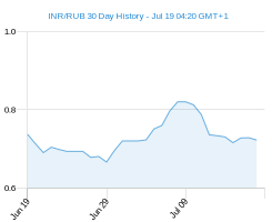 INR RUB chart - 30 day