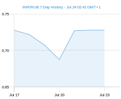 INR RUB chart - 7 day