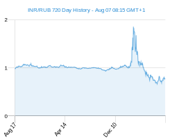 INR RUB chart - 2 year