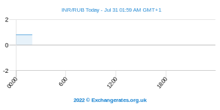 Roupie indienne - Rouble russe Intraday Chart