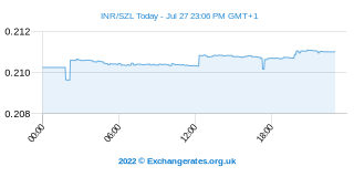 Roupie indienne - Lilangeni swazilandais Intraday Chart