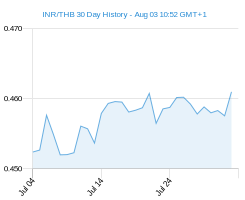 INR THB chart - 30 day