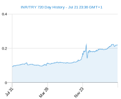 INR TRY chart - 2 year