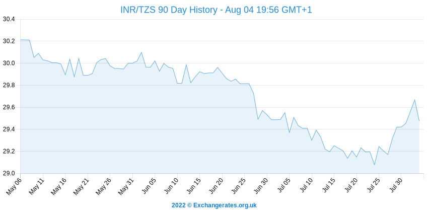 Roupie indienne - Shilling tanzanien History Chart