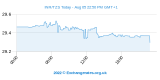 Roupie indienne - Shilling tanzanien Intraday Chart