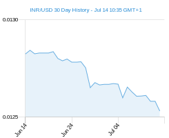 INR USD chart - 30 day