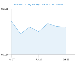 INR USD chart - 7 day