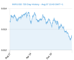 INR USD chart - 2 year