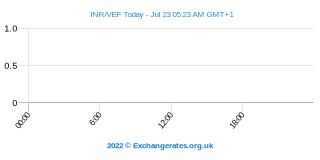 Roupie indienne - Bolivar Intraday Chart
