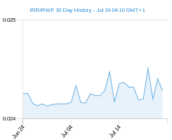 IRR RWF chart - 30 day