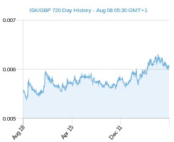 ISK GBP chart - 2 year