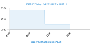 Couronne islandaise - Sri Lanka Rupee Intraday Chart