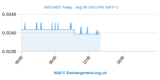 Jamaika Dollar - UAE Dirham Intraday Chart