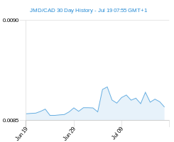 JMD CAD chart - 30 day
