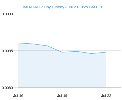 JMD CAD chart - 7 day