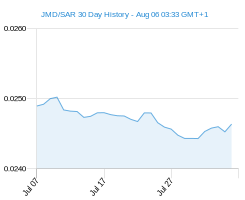 JMD SAR chart - 30 day