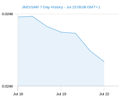 JMD SAR chart - 7 day