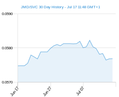 JMD SVC chart - 30 day