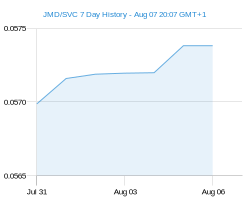 JMD SVC chart - 7 day