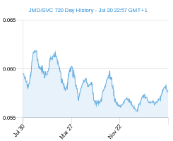 JMD SVC chart - 2 year