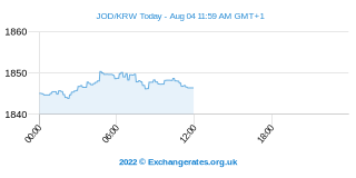 Dinar Jordaniano - Won Coreano Intraday Chart