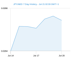 JPY AED chart - 7 day